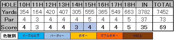 SBSトーナメント スコア 1-2