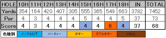 SBSトーナメント スコアカード2-2