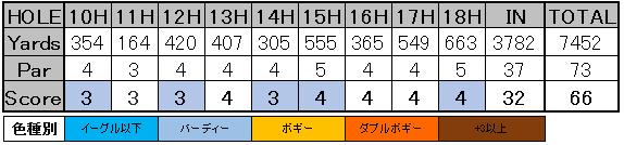 SBSトーナメント スコアカード 3-2
