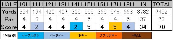 SBSトーナメント スコアカード 4-2