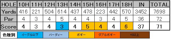 ファーマーズ2017 松山スコア1-2