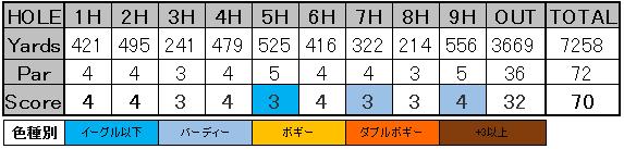ファーマーズOP 松山スコア2-2