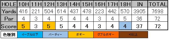 ファーマーズOP 松山スコア4-2