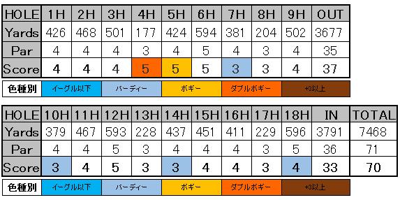 3Mオープン2019 4R 小平智 スコアカード