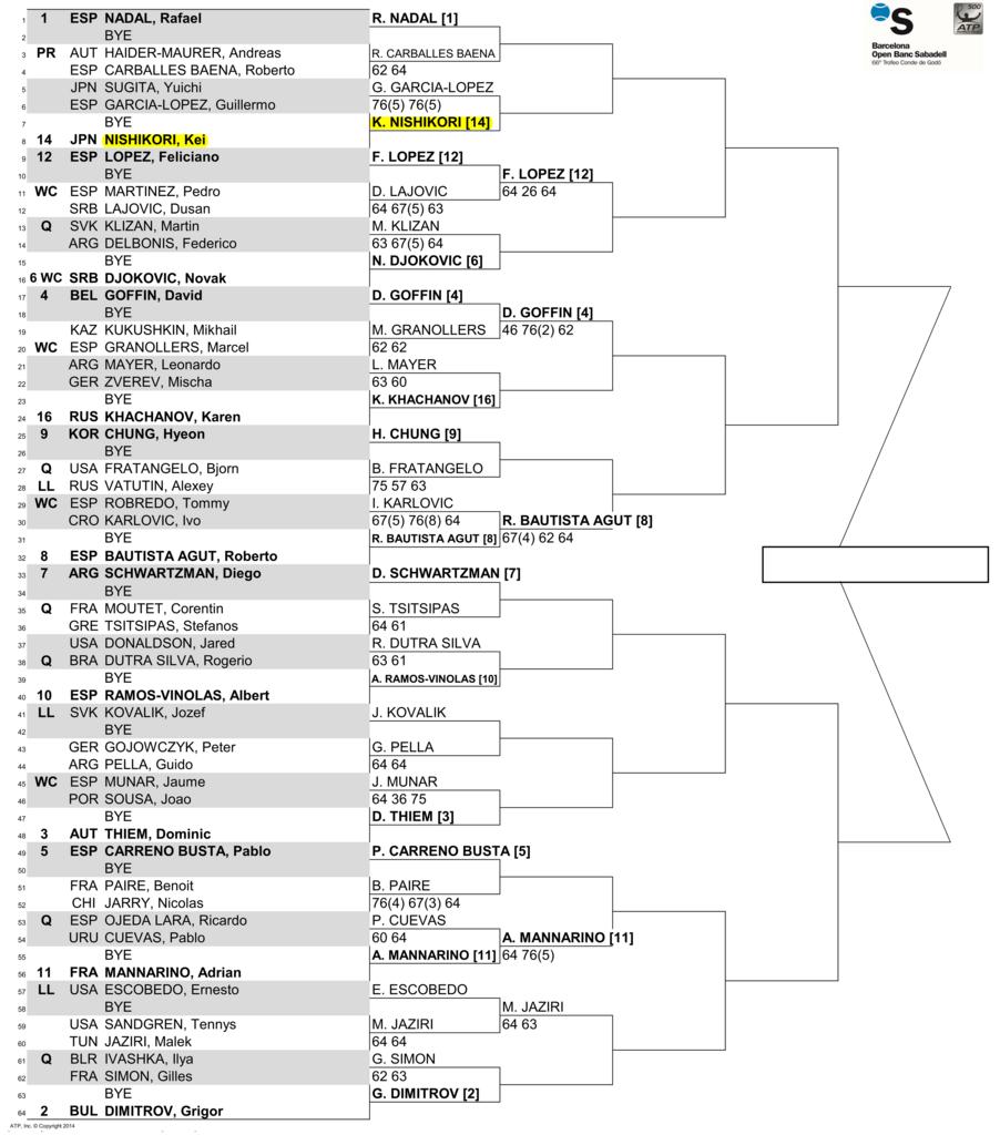 バルセロナ・オープン2018のドロー(トーナメント表)