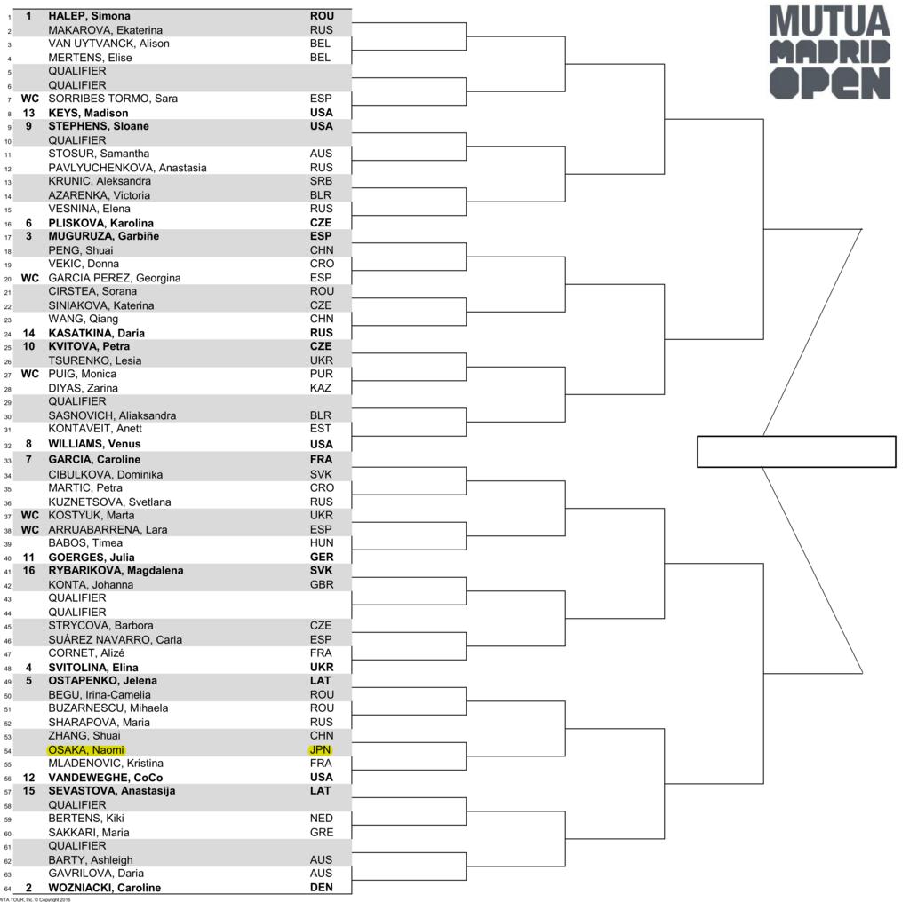 女子WTAマドリードオープンドロー(トーナメント表)