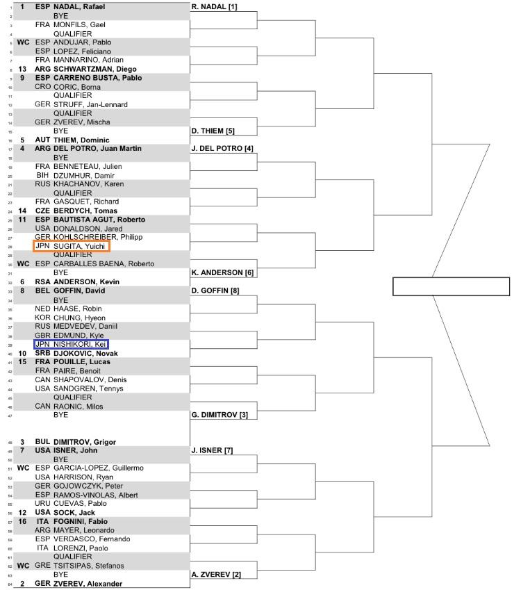 ムチュア・マドリード・オープン2018男子のドロー(トーナメント表)1回戦