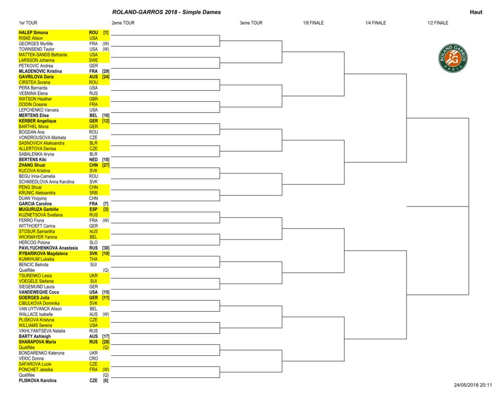 全仏オープン2018(フレンチオープン)女子ドロー1回戦-1