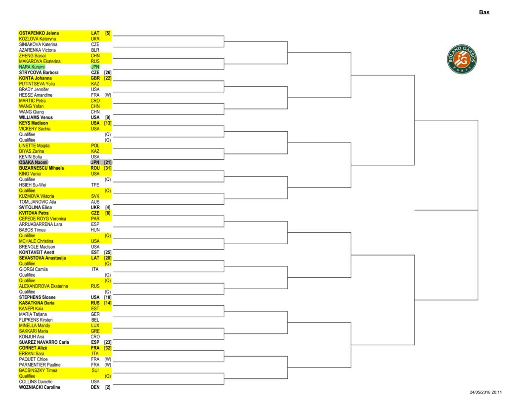 全仏オープン2018(フレンチオープン)女子ドロー1回戦-2