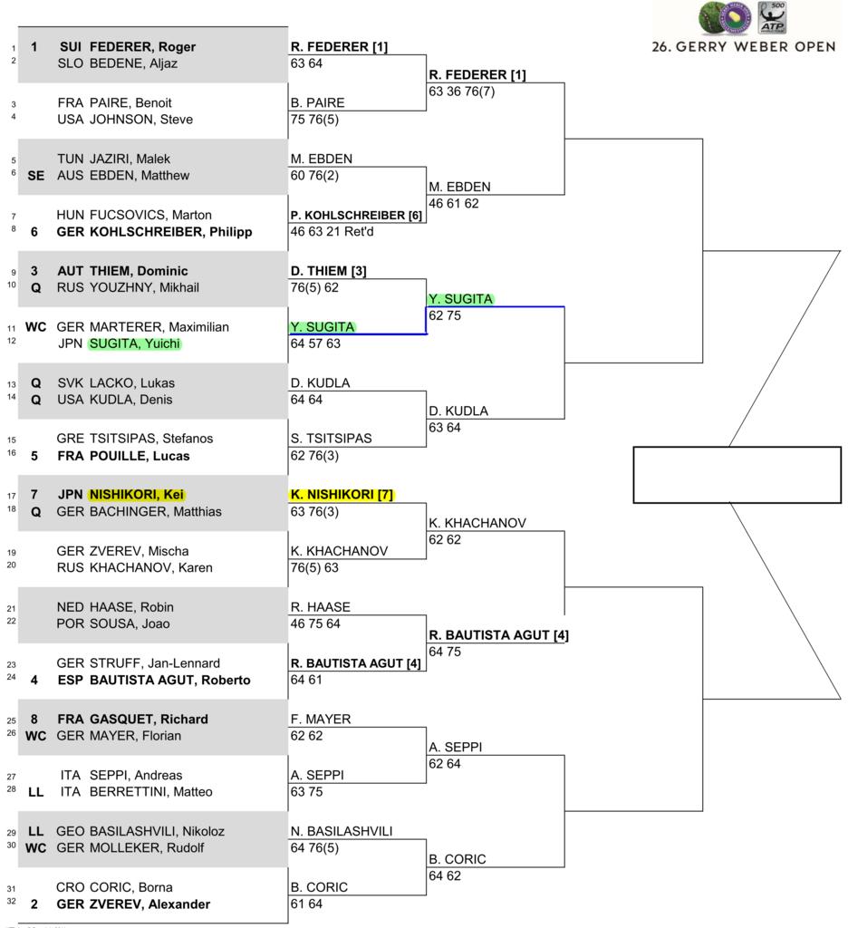 ゲリー・ウェバー・オープン2018~ハレ~準々決勝のドロー
