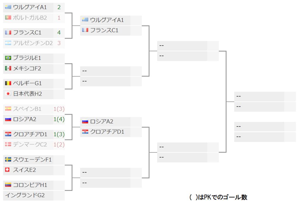 ワールドカップロシア決勝トーナメント表