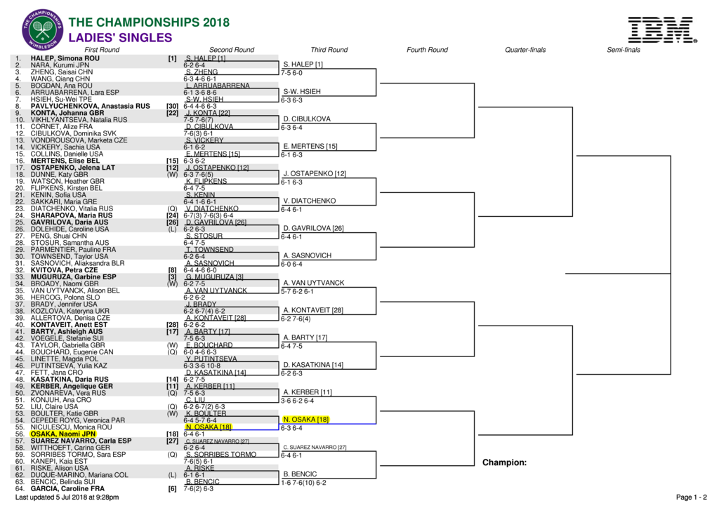 ウィンブルドン3回戦の女子子ドロー(トップハーフ)