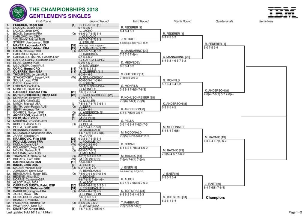 ウィンブルドン2018トップハーフ準々決勝の男子ドロー