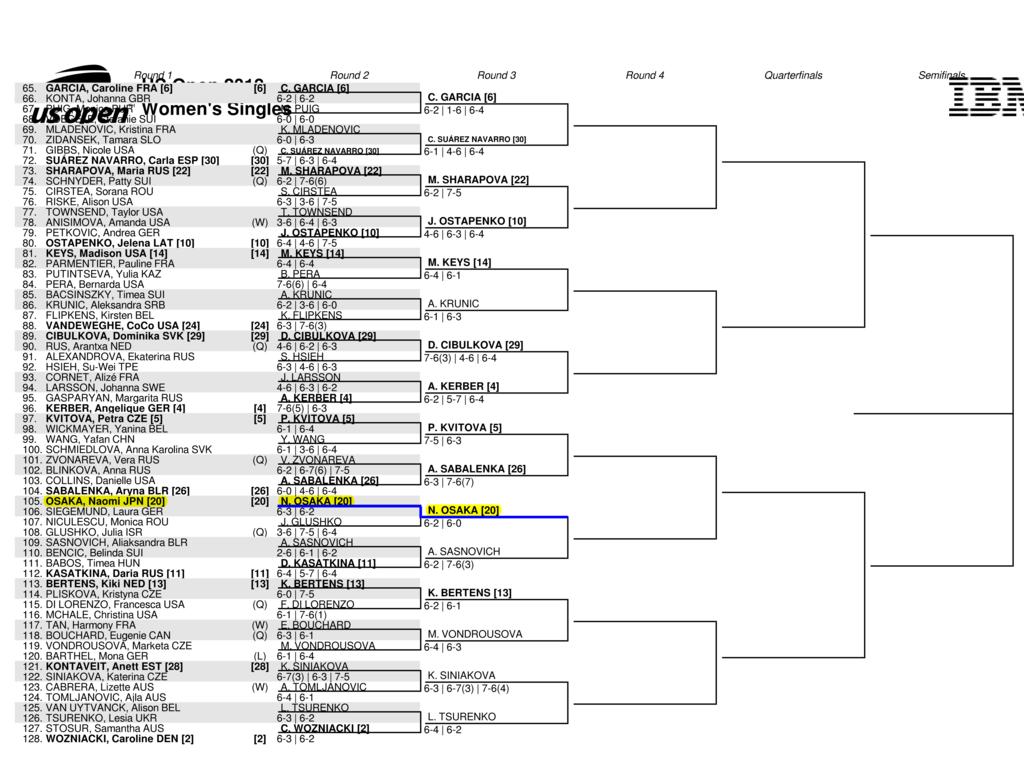 全米オープンテニス2018の女子ドローボトムハーフ