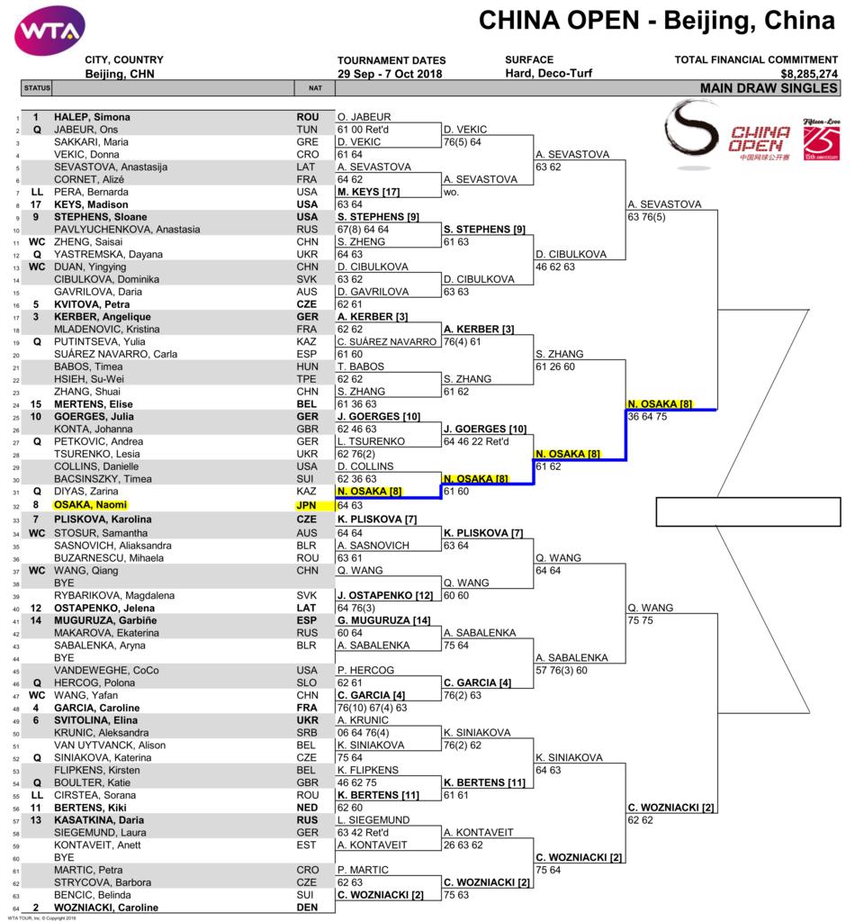 チャイナ オープン・テニス2018ドロー