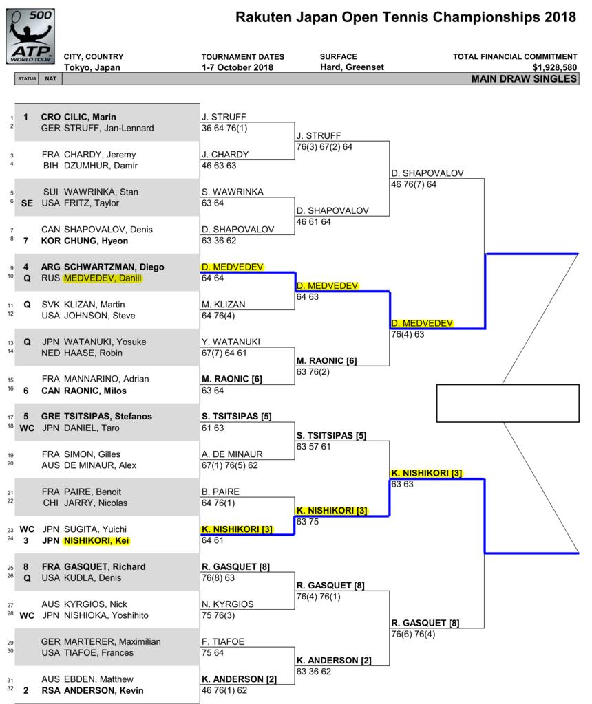 楽天・ジャパン・オープン・テニスドロー