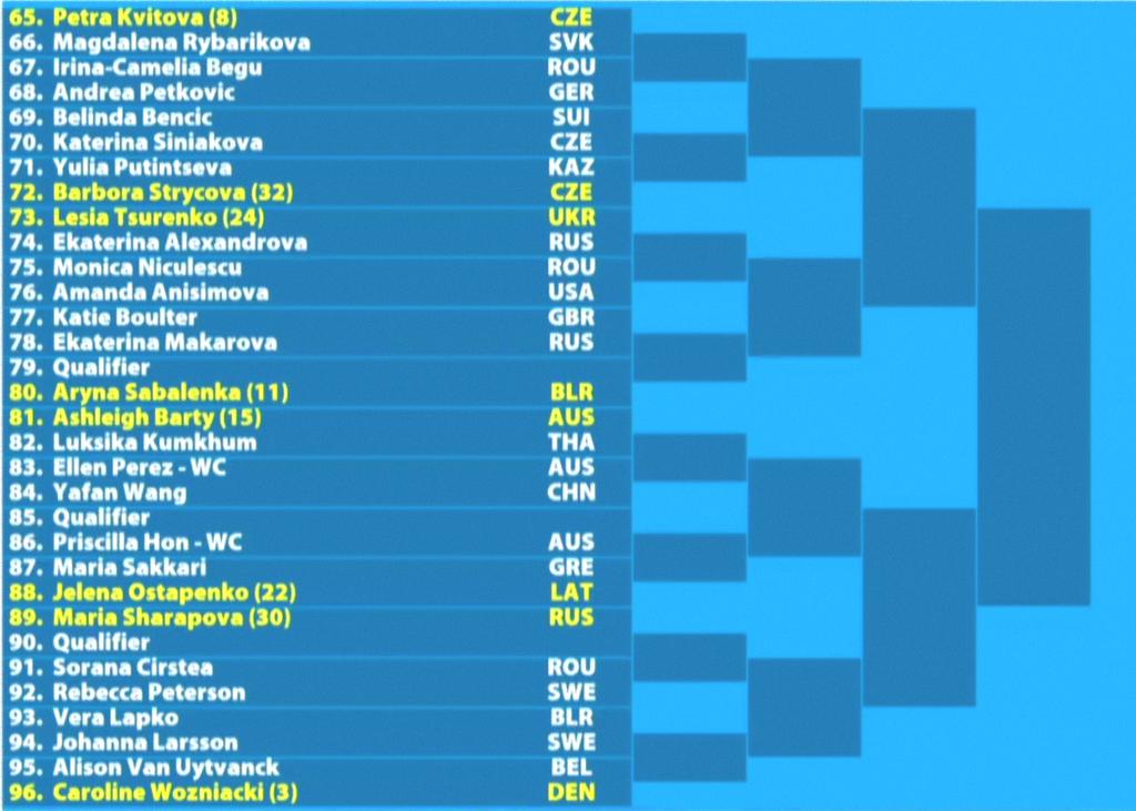 全豪オープンテニス2019女子ドロー3