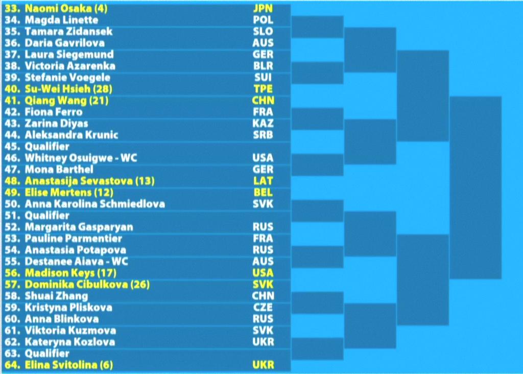 全豪オープンテニス2019女子ドロー2