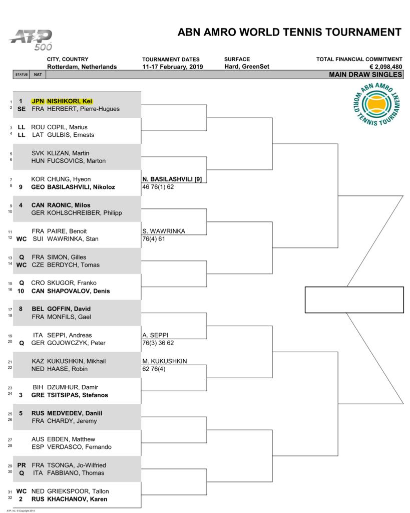 ABNアムロ世界テニス・トーナメント2019のドロー