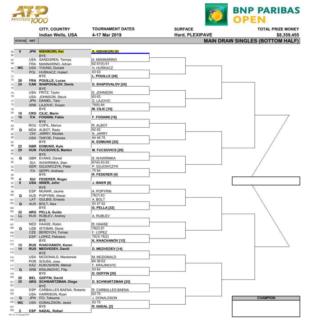 BNPパリバオープン2019男子ドローボトムハーフ