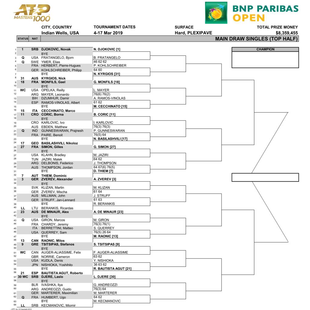 BNPパリバオープン2019男子ドロートップハーフ