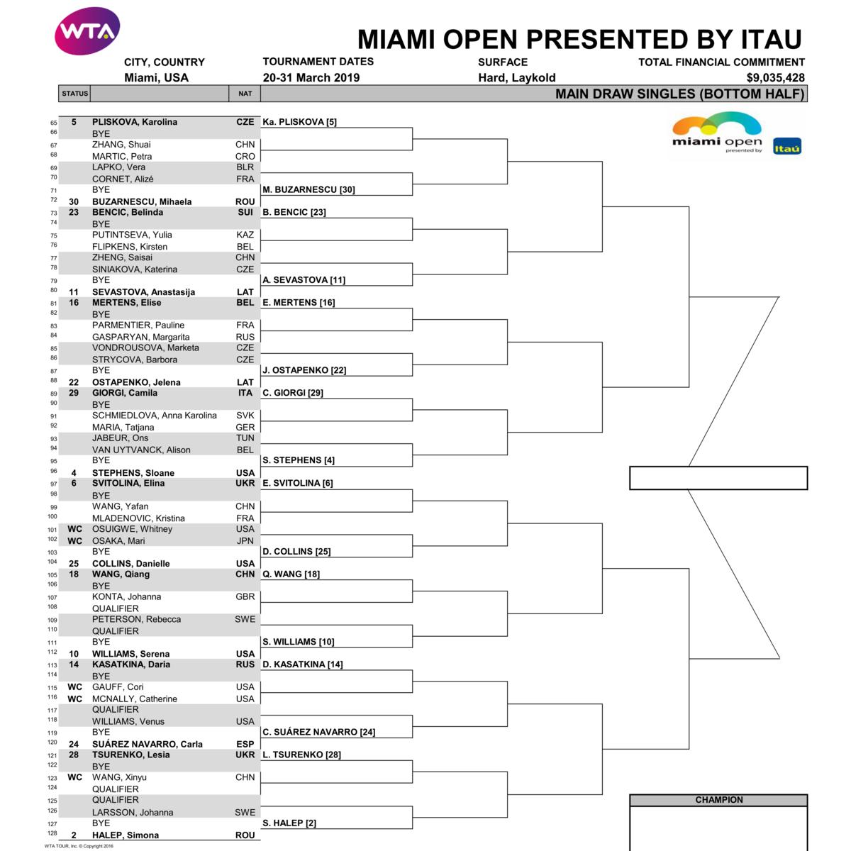 マイアミ・オープン2019女子ドローボトムハーフ