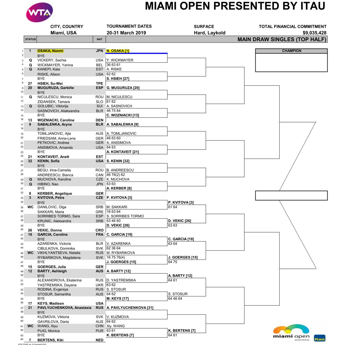 マイアミ・オープン2019女子ドロートップハーフ