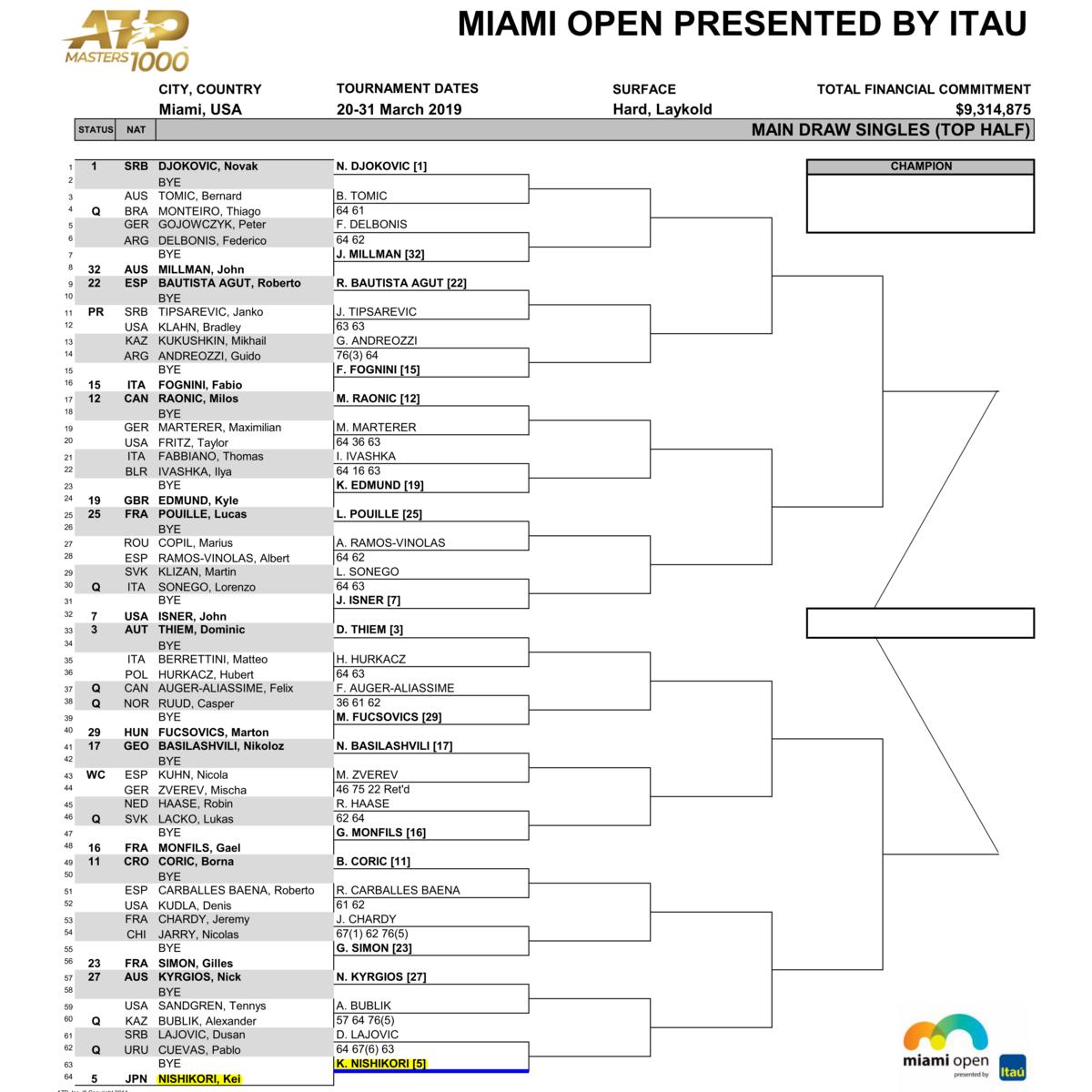 マイアミ・オープン男子シングルスドロー・トップハーフ