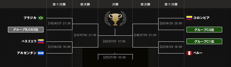 コパ・アメリカ2019ブラジル/ノックアウトステージ(決勝ラウンド)