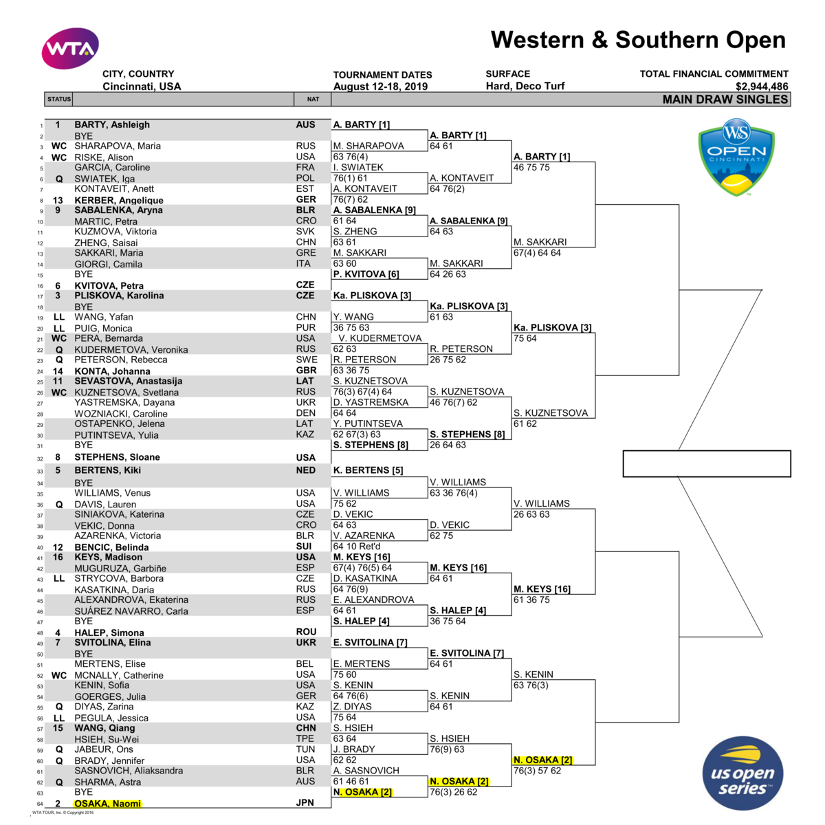 ウェスタン&サザン・オープン2019女子ドロー2019
