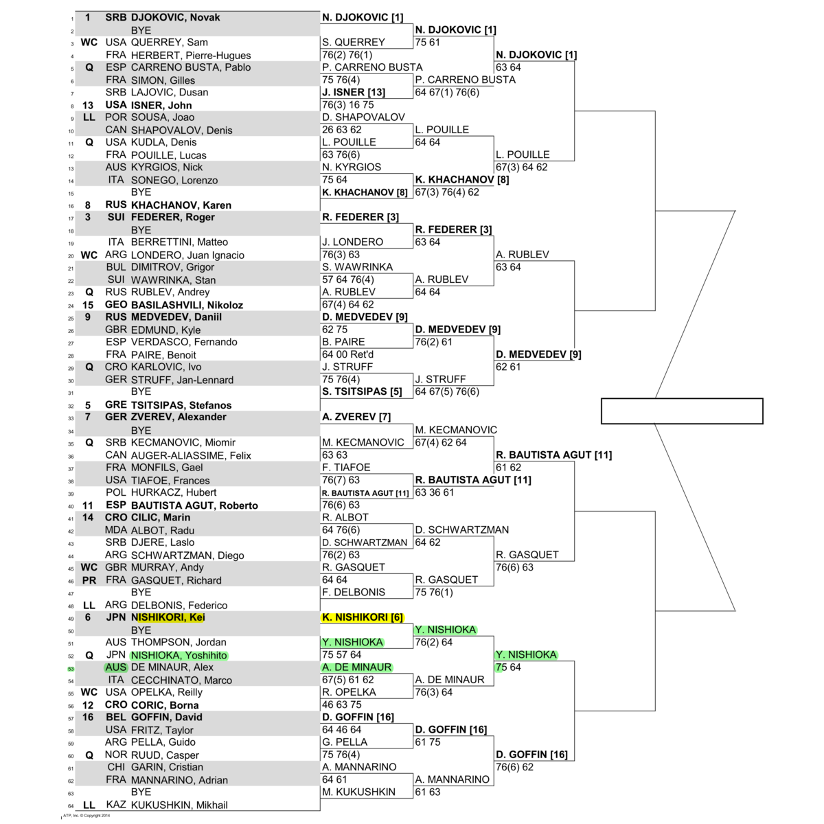 ウェスタン&サザン・オープン2019男子ドロー