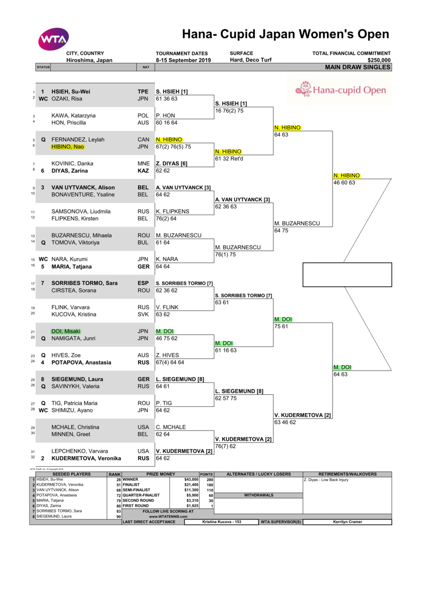 花キューピットジャパンウイメンズオープンテニス2019ドロー