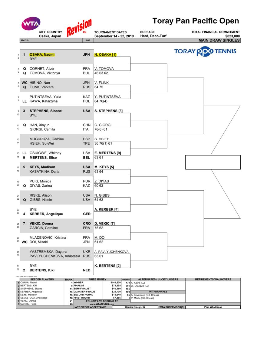 東レ パンパシフィック オープン テニス2019ドロー