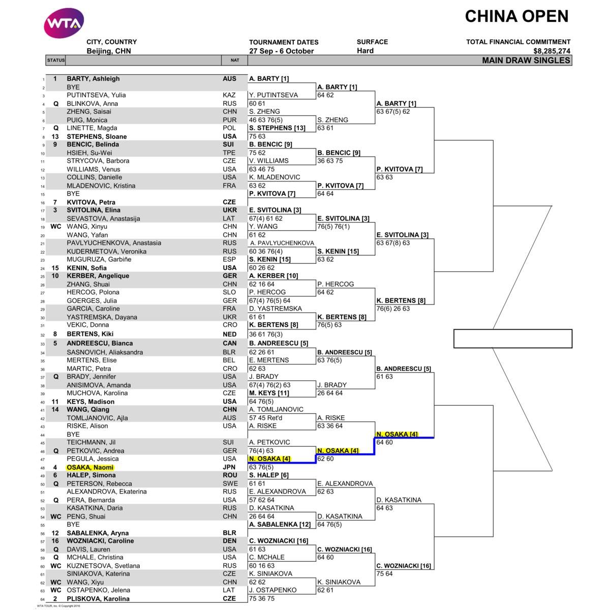 チャイナオープン2019準々決勝のドロー