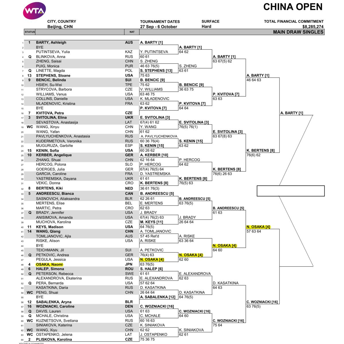 チャイナオープン2019決勝ドロー