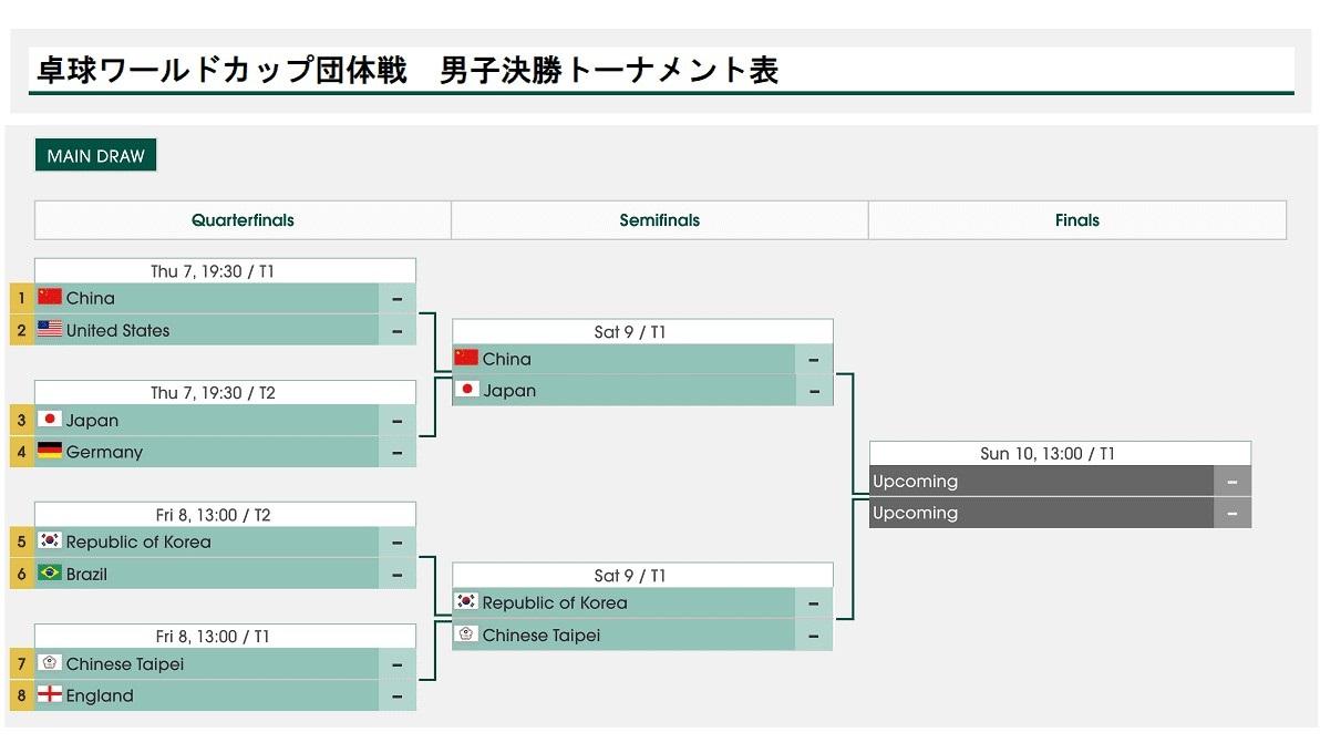 準々決勝 1 中国 vs アメリカ 2 ドイツ vs 日本 3 韓国 vs ブラジル 4 イングランド vs 台湾