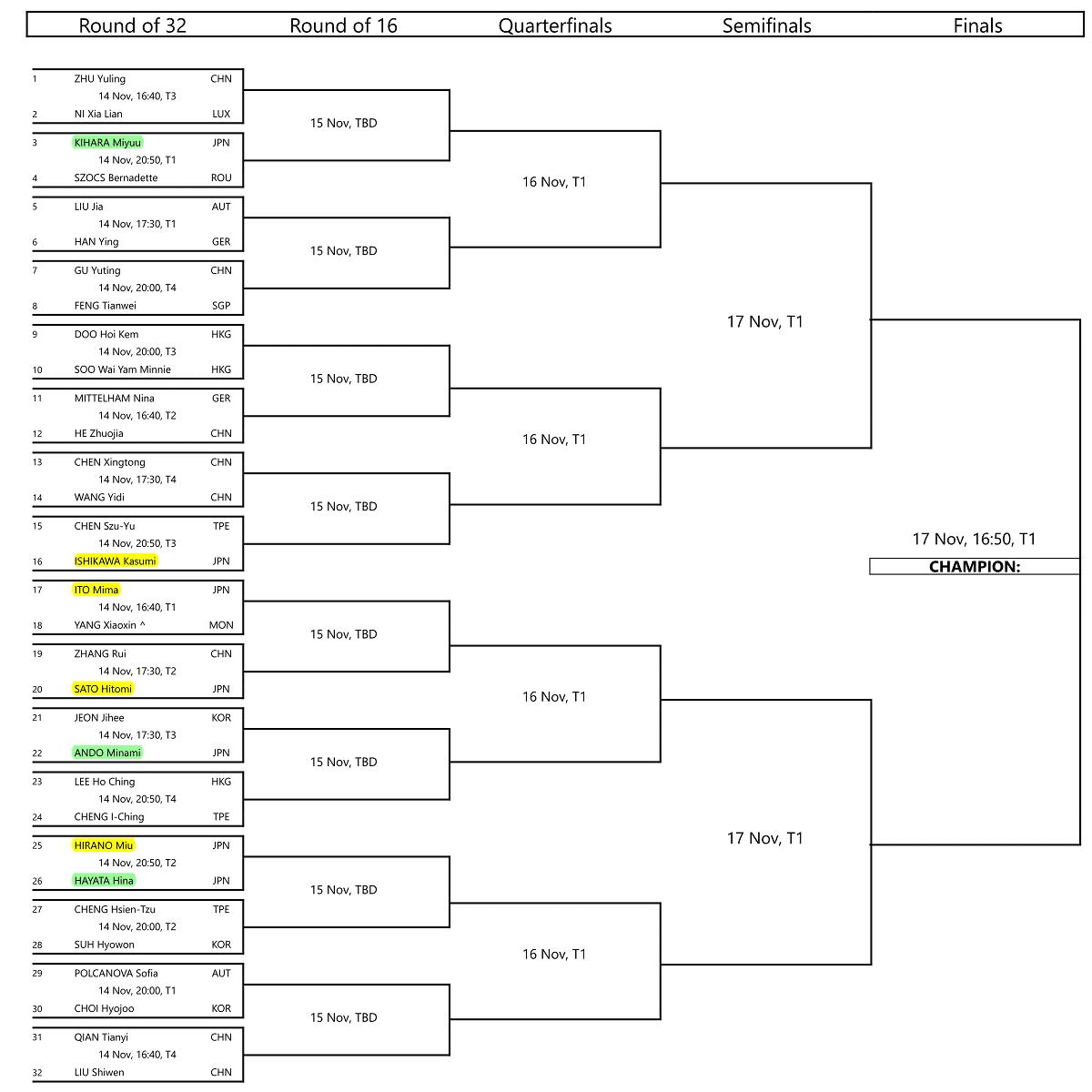 女子メインドロー|卓球ワールドツアープラチナ・オーストリアオープン