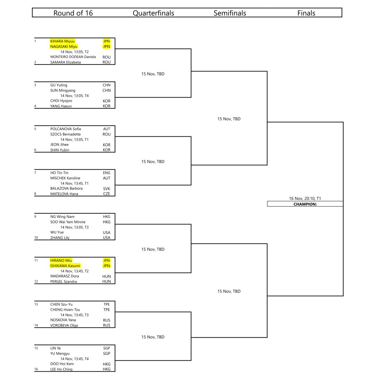 女子ダブルスメインドロー|卓球ワールドツアープラチナ・オーストリアオープン