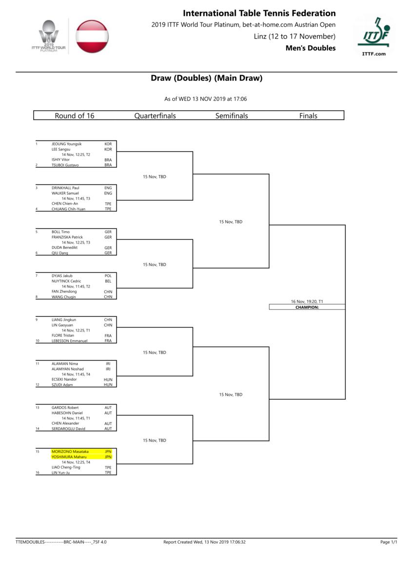 男子ダブルスメインドロー|卓球ワールドツアープラチナ・オーストリアオープン
