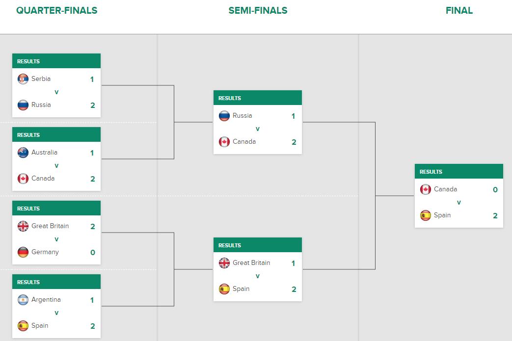 デビスカップファイナルズ2019決勝トーナメント表