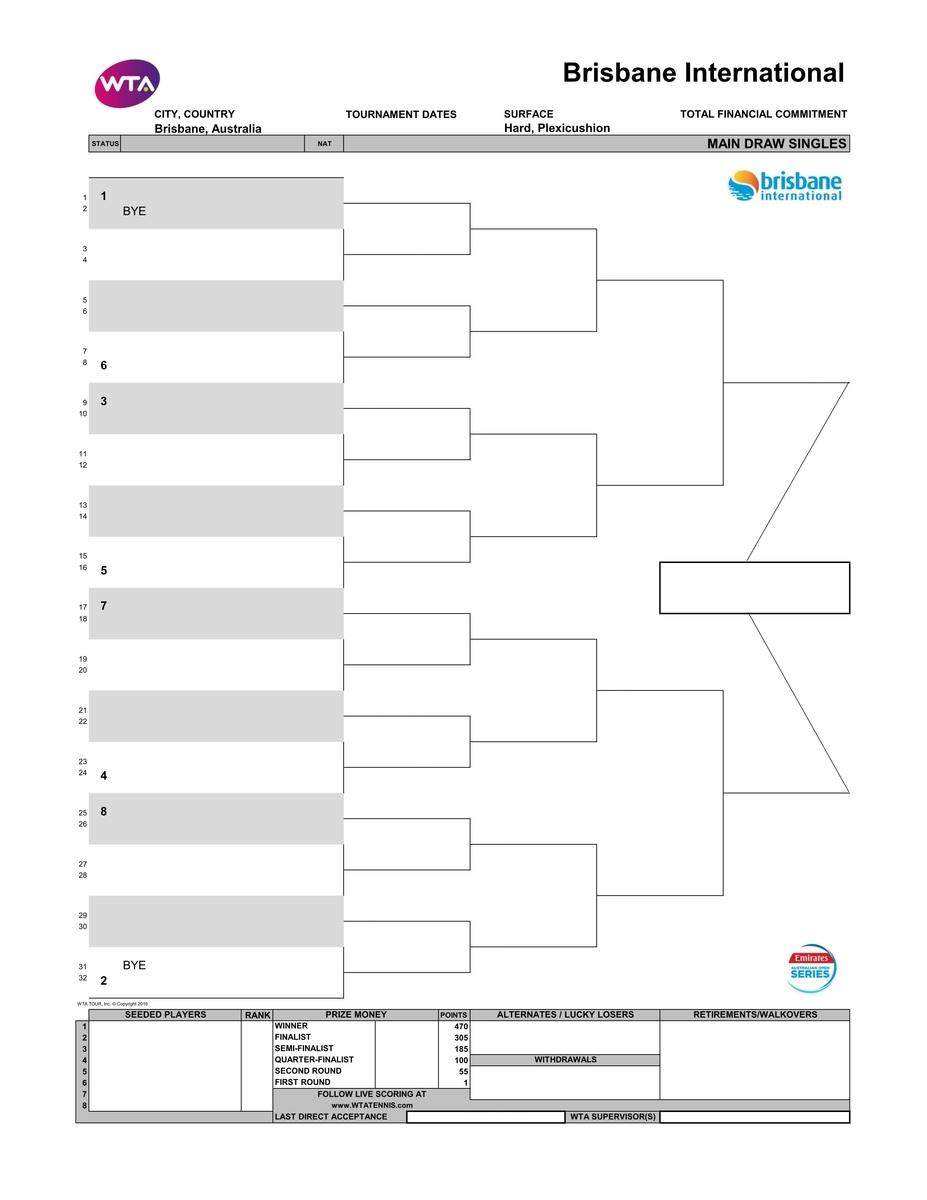 ブリスベン国際テニス2020女子トーナメント表-ドロー