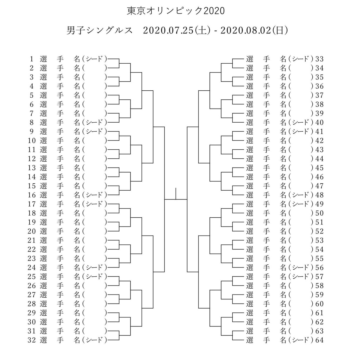 東京オリンピック・テニス 2020の男子トーナメント表