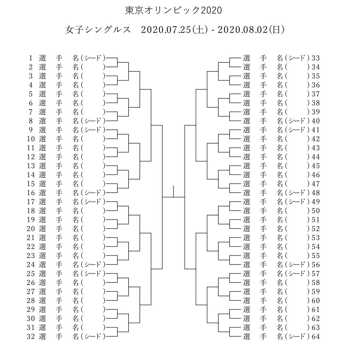 東京オリンピック・テニス 2020の女子トーナメント表