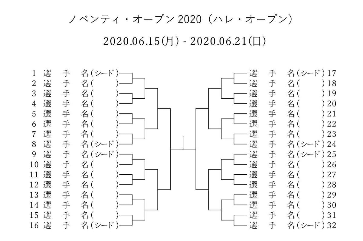 ノベンティ オープン 2020の男子トーナメント表