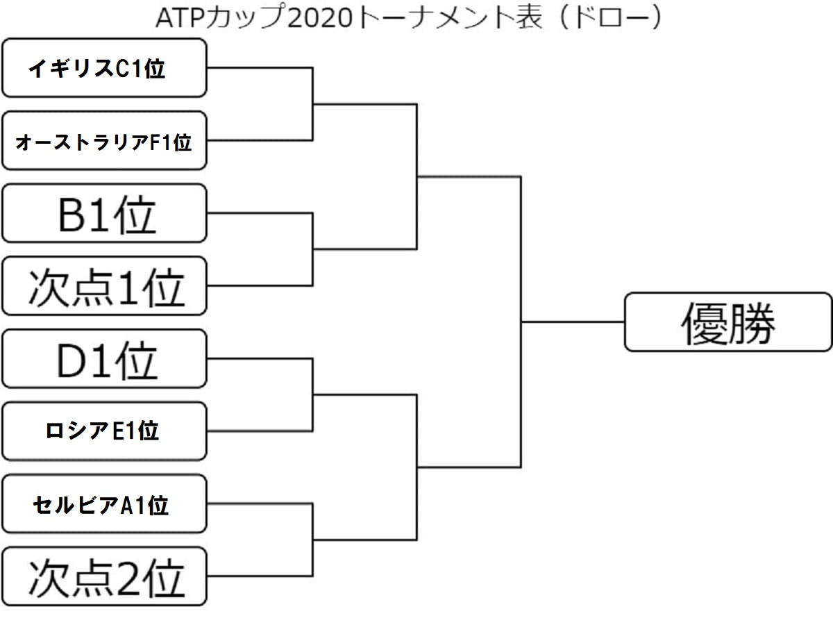 ATPカップ2020のトーナメント表(ドロー)