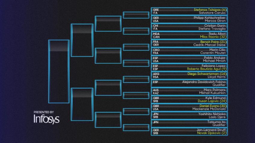 全豪オープンテニス2020男子ドロー、ボトムハーフ2