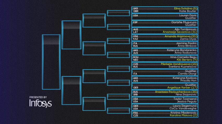 全豪オープンテニス2020女子ドロー、ボトムハーフ2