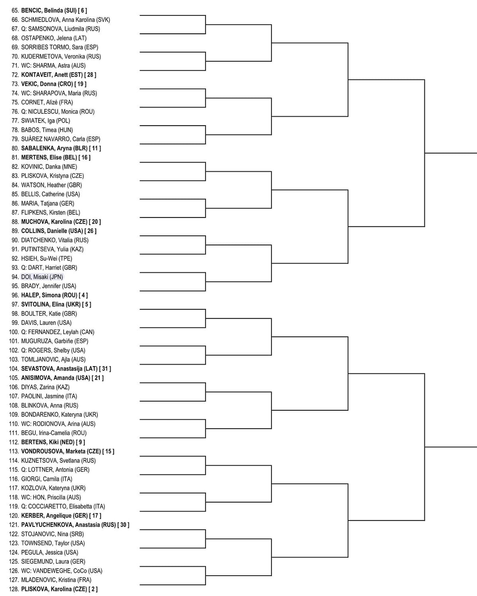 全豪オープンテニス2020女子ドロー、ボトムハーフ1