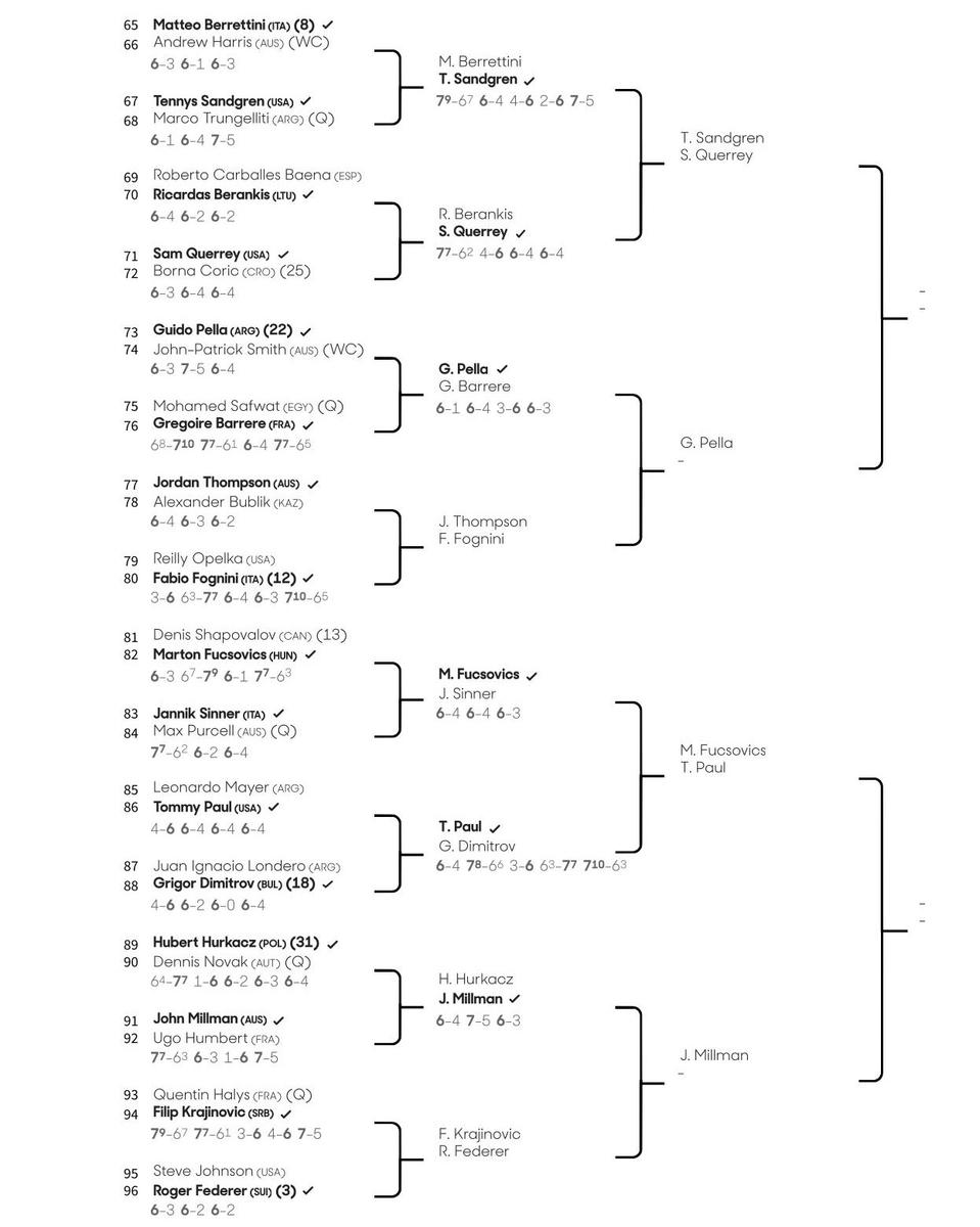 全豪オープンテニス2020男子ドロー、ボトムハーフ1