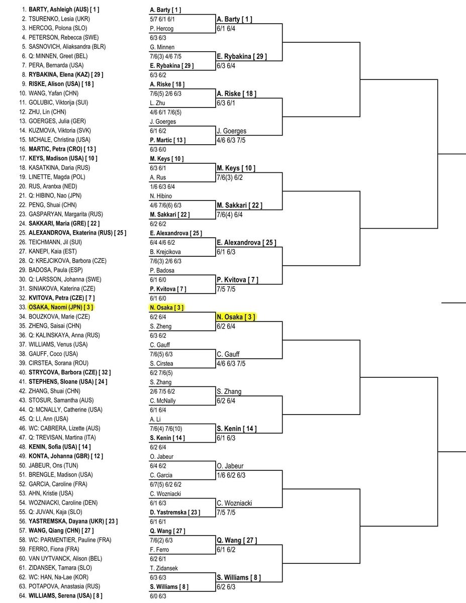 全豪オープンテニス2020女子ドロー、トップハーフ1
